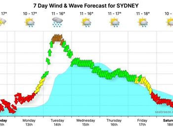 Sydney weather - brace for a storm...